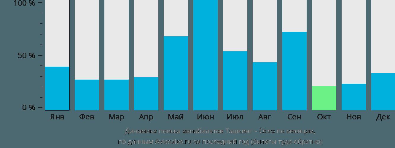 Динамика поиска авиабилетов из Ташкента в Осло по месяцам