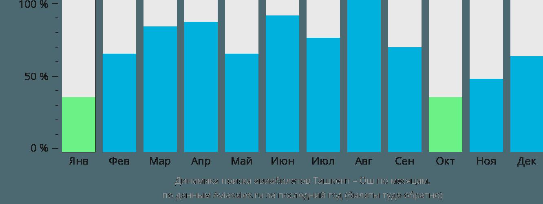 Динамика поиска авиабилетов из Ташкента в Ош по месяцам