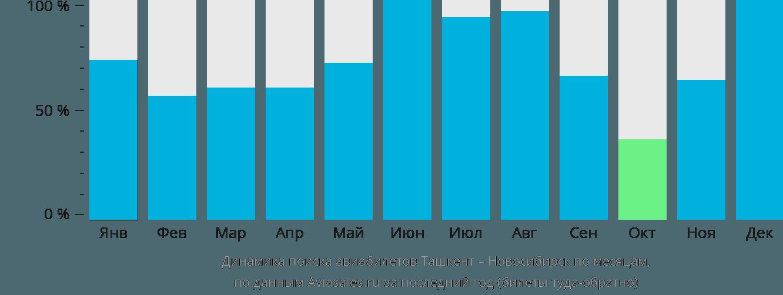 Динамика поиска авиабилетов из Ташкента в Новосибирск по месяцам