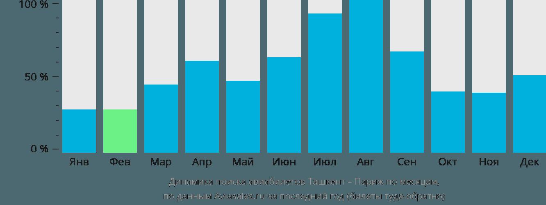 Динамика поиска авиабилетов из Ташкента в Париж по месяцам