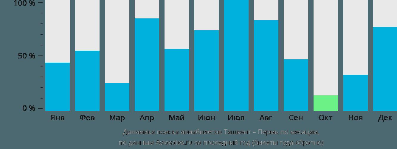 Динамика поиска авиабилетов из Ташкента в Пермь по месяцам