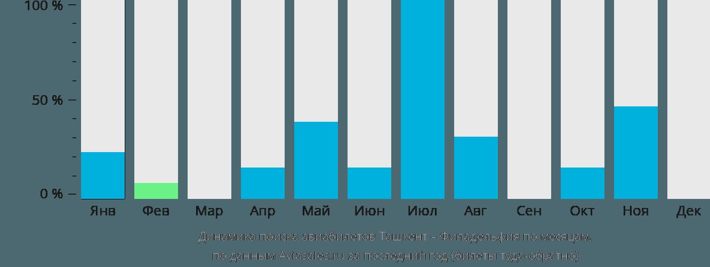 Динамика поиска авиабилетов из Ташкента в Филадельфию по месяцам