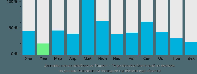 Динамика поиска авиабилетов из Ташкента в Петропавловск-Камчатский по месяцам