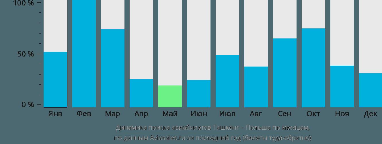 Динамика поиска авиабилетов из Ташкента в Польшу по месяцам