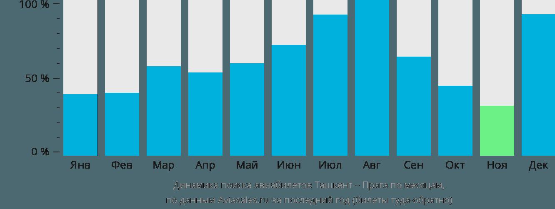 Динамика поиска авиабилетов из Ташкента в Прагу по месяцам