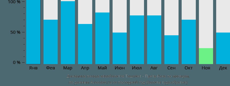 Динамика поиска авиабилетов из Ташкента в Пунта-Кану по месяцам