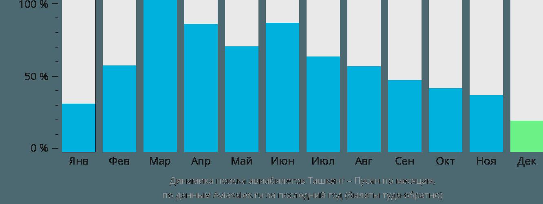 Динамика поиска авиабилетов из Ташкента в Пусана по месяцам