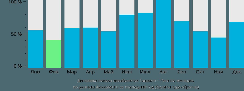 Динамика поиска авиабилетов из Ташкента в Ригу по месяцам
