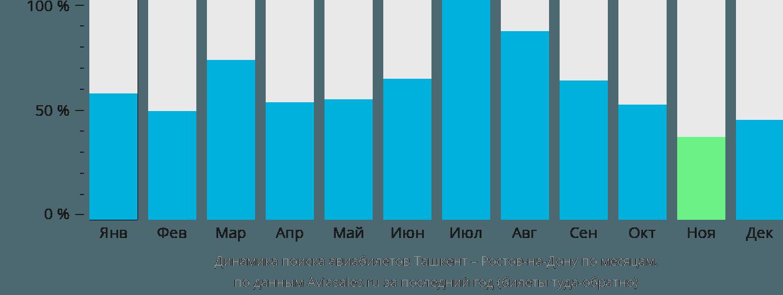 Динамика поиска авиабилетов из Ташкента в Ростов-на-Дону по месяцам