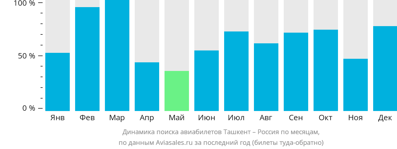 Динамика поиска авиабилетов из Ташкента в Россию по месяцам