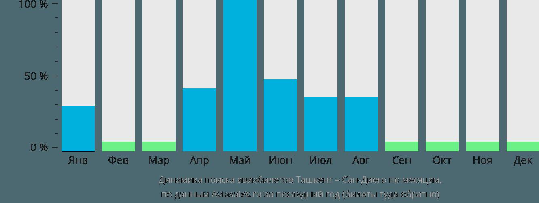 Динамика поиска авиабилетов из Ташкента в Сан-Диего по месяцам