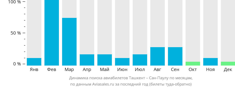 Динамика поиска авиабилетов из Ташкента в Сан-Паулу по месяцам