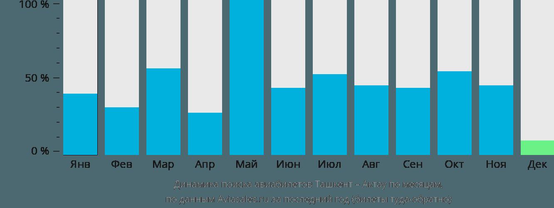 Динамика поиска авиабилетов из Ташкента в Актау по месяцам