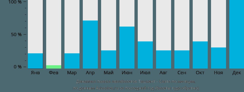 Динамика поиска авиабилетов из Ташкента в Сиэтл по месяцам
