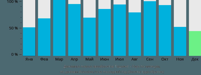Динамика поиска авиабилетов из Ташкента в Сеул по месяцам