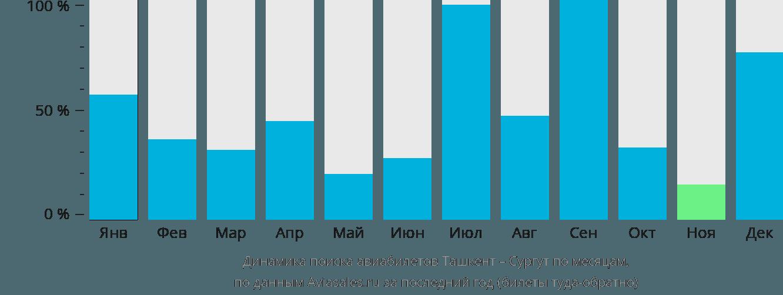 Динамика поиска авиабилетов из Ташкента в Сургут по месяцам