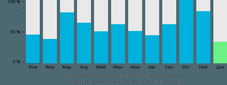 Динамика поиска авиабилетов из Ташкента в Шанхай по месяцам