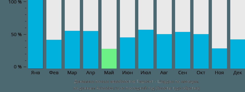 Динамика поиска авиабилетов из Ташкента в Шарджу по месяцам
