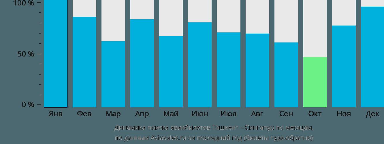 Динамика поиска авиабилетов из Ташкента в Сингапур по месяцам