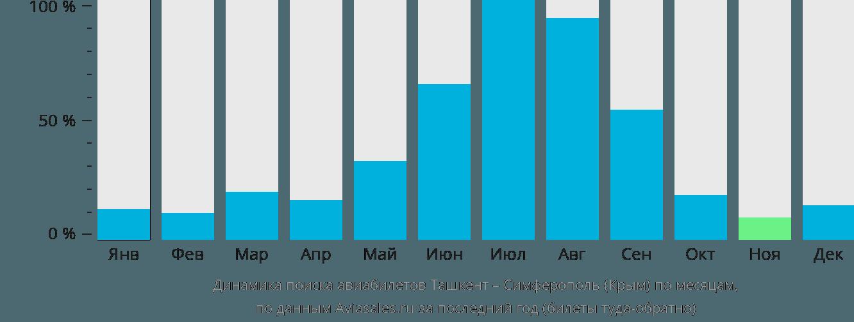Динамика поиска авиабилетов из Ташкента в Симферополь  по месяцам