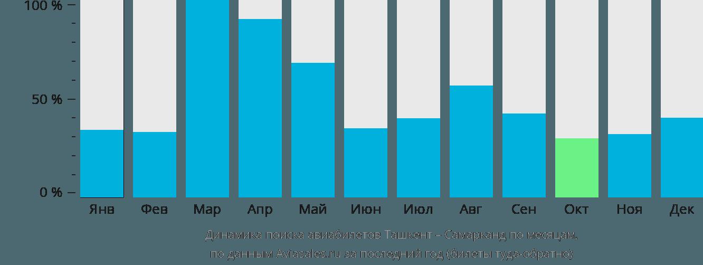 Динамика поиска авиабилетов из Ташкента в Самарканда по месяцам