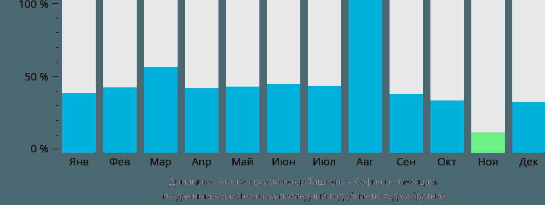Динамика поиска авиабилетов из Ташкента в Софию по месяцам