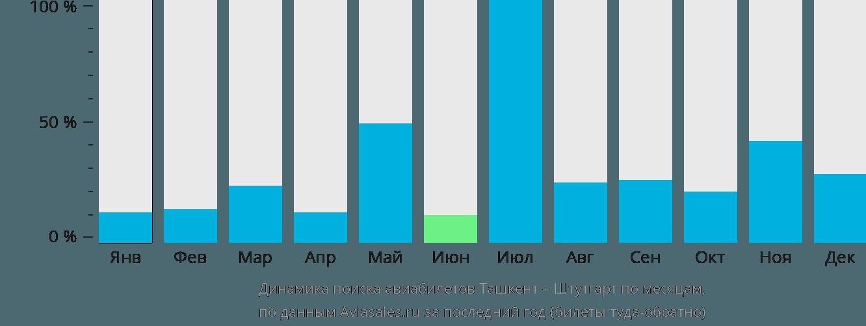 Динамика поиска авиабилетов из Ташкента в Штутгарт по месяцам