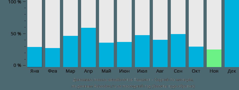 Динамика поиска авиабилетов из Ташкента в Сидней по месяцам