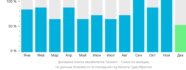 Динамика поиска авиабилетов из Ташкента в Санью по месяцам