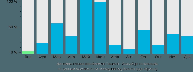 Динамика поиска авиабилетов из Ташкента в Зальцбург по месяцам