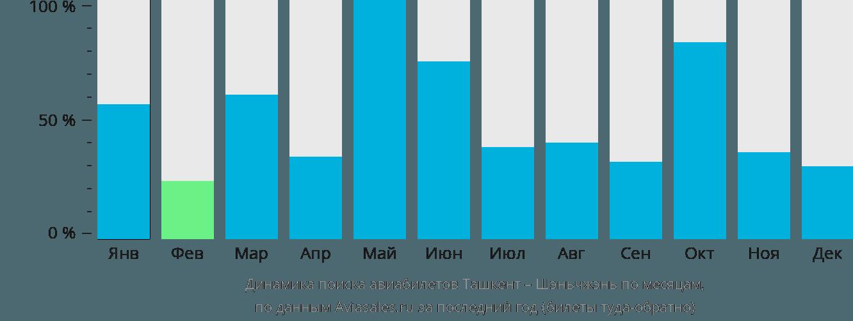 Динамика поиска авиабилетов из Ташкента в Шэньчжэнь по месяцам
