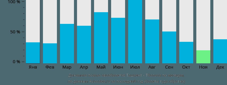 Динамика поиска авиабилетов из Ташкента в Тбилиси по месяцам