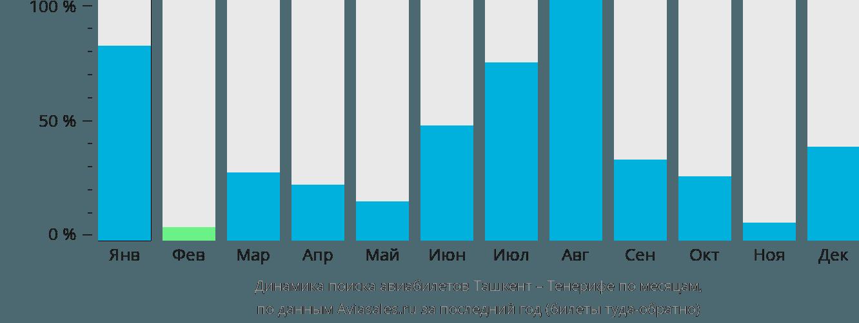 Динамика поиска авиабилетов из Ташкента на Тенерифе по месяцам