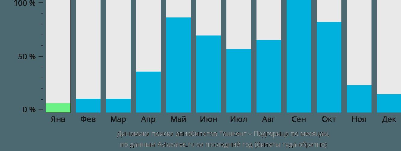 Динамика поиска авиабилетов из Ташкента в Подгорицу по месяцам