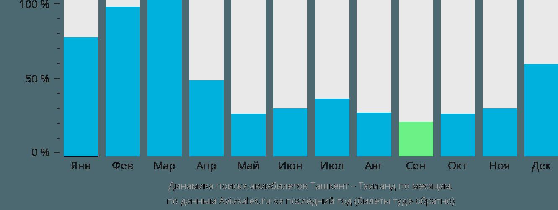 Динамика поиска авиабилетов из Ташкента в Таиланд по месяцам