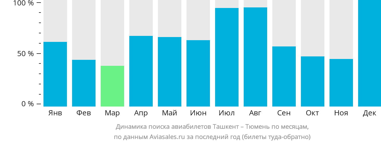 Динамика поиска авиабилетов из Ташкента в Тюмень по месяцам