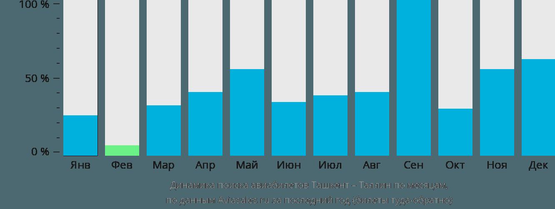 Динамика поиска авиабилетов из Ташкента в Таллин по месяцам