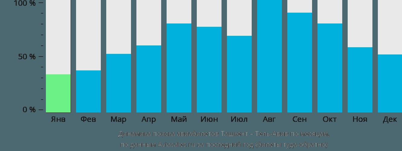 Динамика поиска авиабилетов из Ташкента в Тель-Авив по месяцам