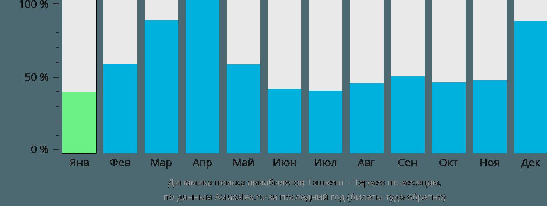 Динамика поиска авиабилетов из Ташкента в Термез по месяцам