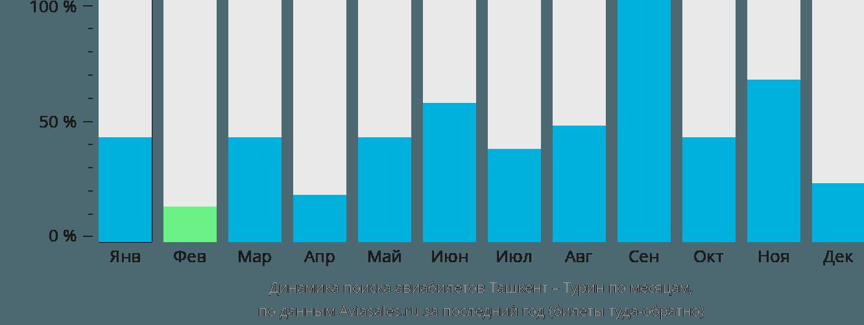 Динамика поиска авиабилетов из Ташкента в Турин по месяцам