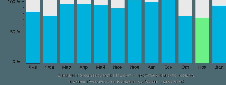 Динамика поиска авиабилетов из Ташкента в Астану по месяцам