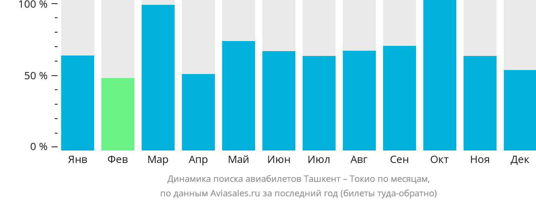 Динамика поиска авиабилетов из Ташкента в Токио по месяцам