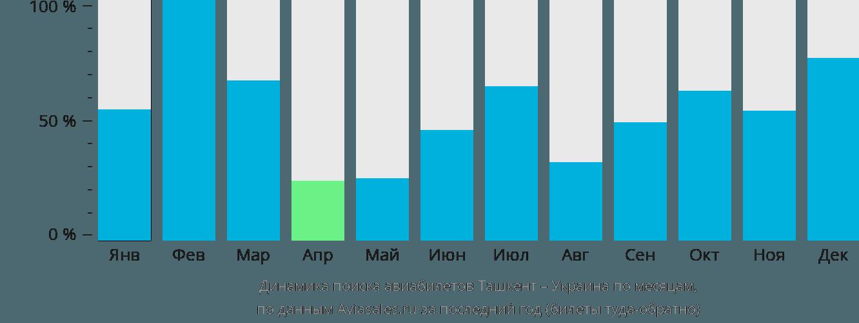 Динамика поиска авиабилетов из Ташкента в Украину по месяцам