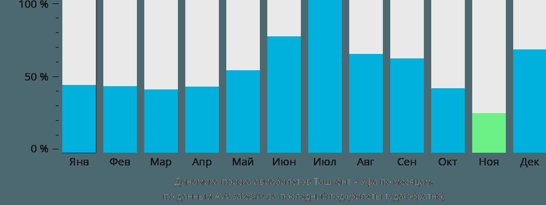Динамика поиска авиабилетов из Ташкента в Уфу по месяцам