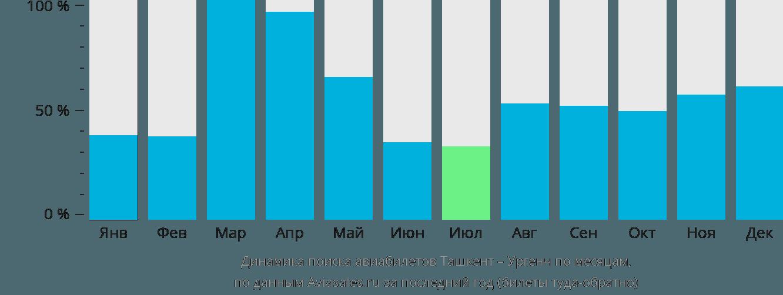 Динамика поиска авиабилетов из Ташкента в Ургенч по месяцам