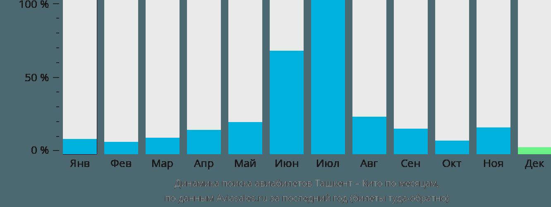 Динамика поиска авиабилетов из Ташкента в Кито по месяцам
