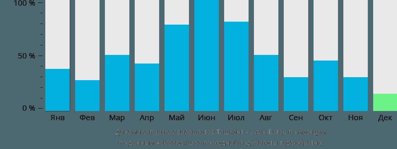 Динамика поиска авиабилетов из Ташкента в Улан-Батор по месяцам