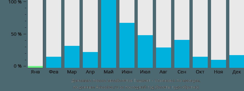 Динамика поиска авиабилетов из Ташкента в Ульяновск по месяцам