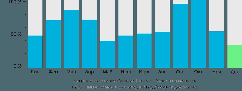Динамика поиска авиабилетов из Ташкента в Урумчи по месяцам