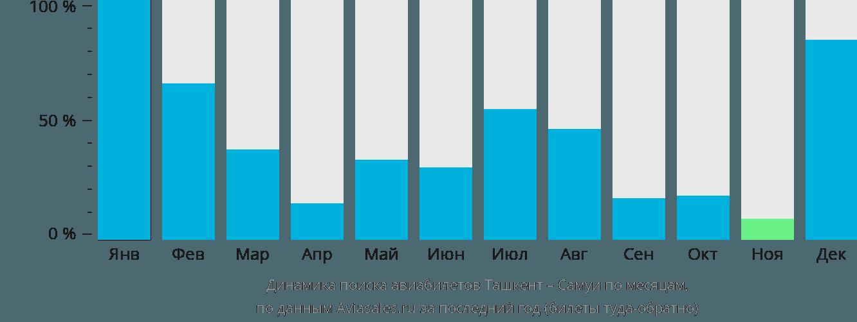 Динамика поиска авиабилетов из Ташкента на Самуи по месяцам